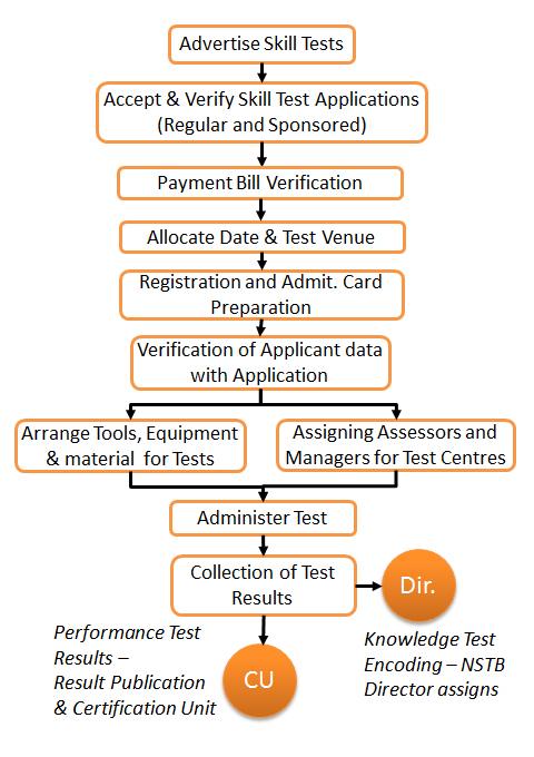 test-management-process